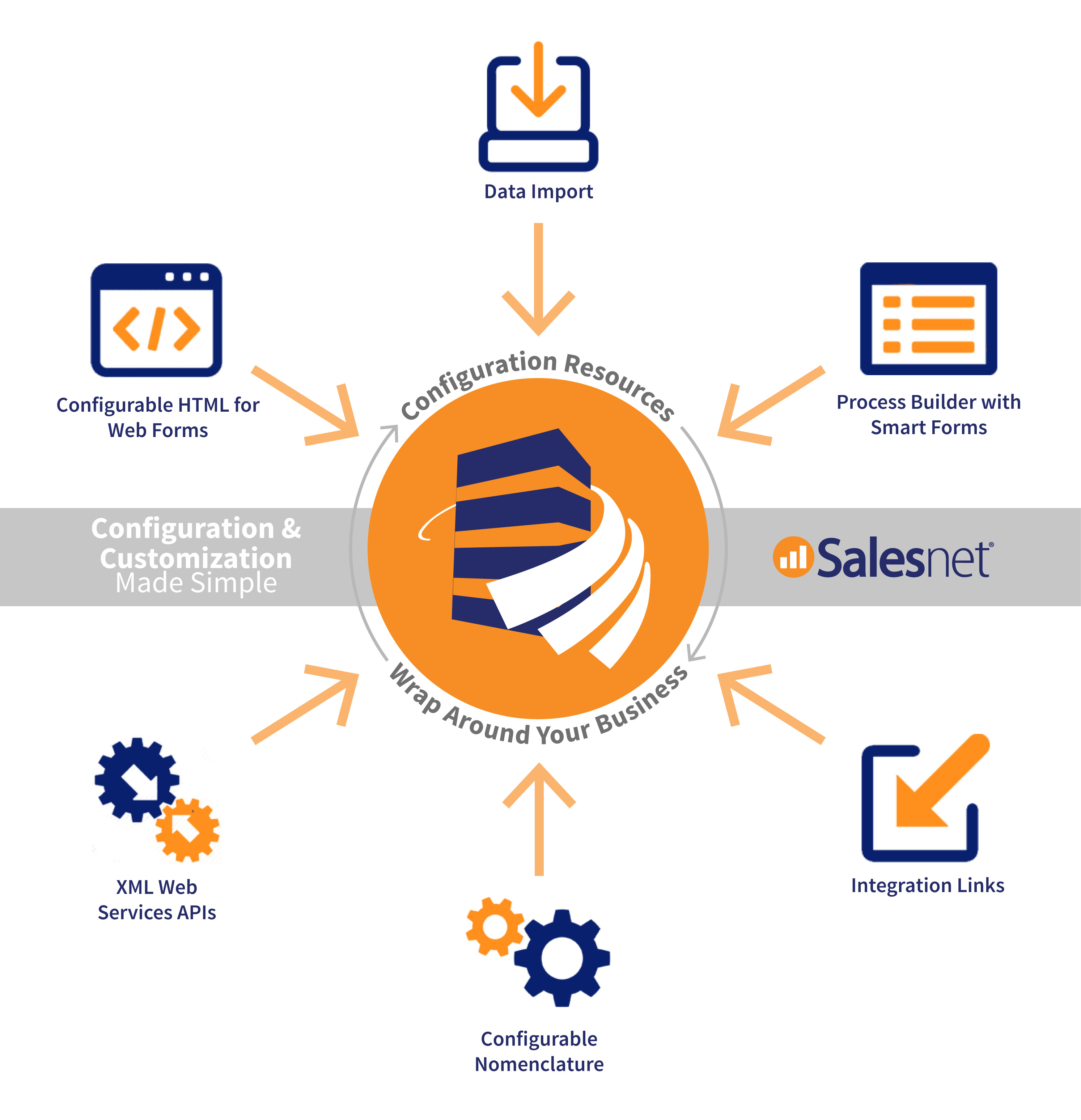 Salesnet Demo - Configuration & Customization Made Simple