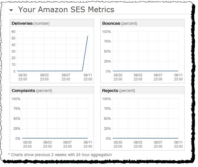 Amazon Simple Email Service (Amazon SES) Demo - Amazon Simple Email Service (Amazon SES)