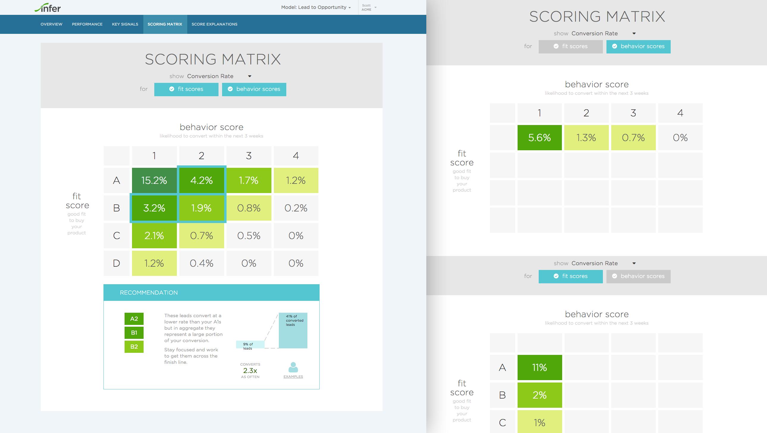 Infer Demo - Predictive Scoring Dashboard