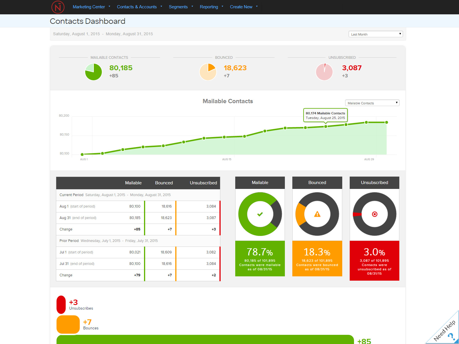 Net-Results Demo - Contacts Dashboard