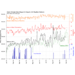 Grapher Demo - Grapher™ Daily Climate Data