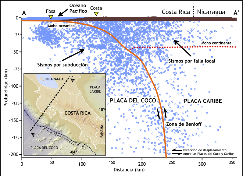 Grapher Demo - Grapher™  Subduction Profile of Costa Rica