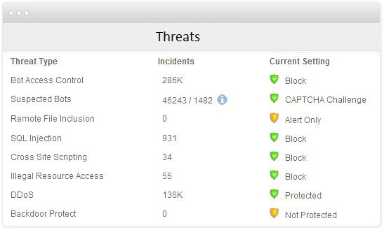 Imperva Cloud Application Security Demo - Enterprise-Grade Website Security