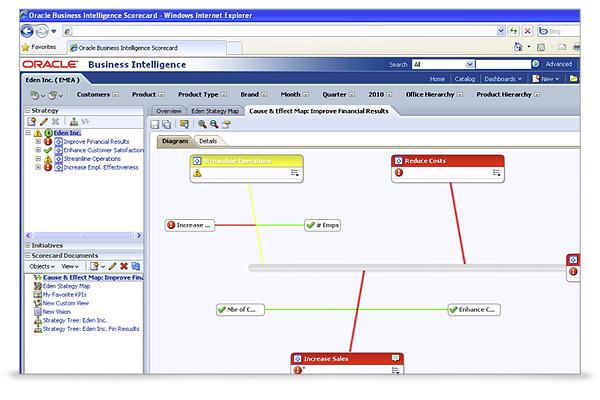 Oracle Scorecard Demo - Oracle Scorecard
