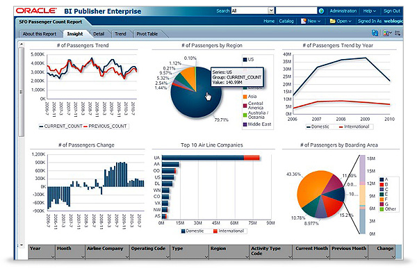 Oracle Business Intelligence Publisher Demo - Oracle Business Intelligence Publisher