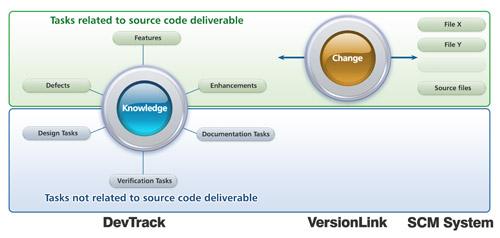ServiceWise Demo - ServiceWise