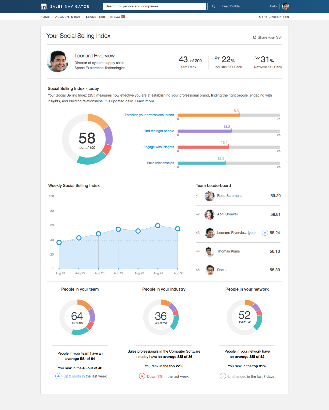 LinkedIn Sales Navigator Demo - Social Selling Index (SSI)
