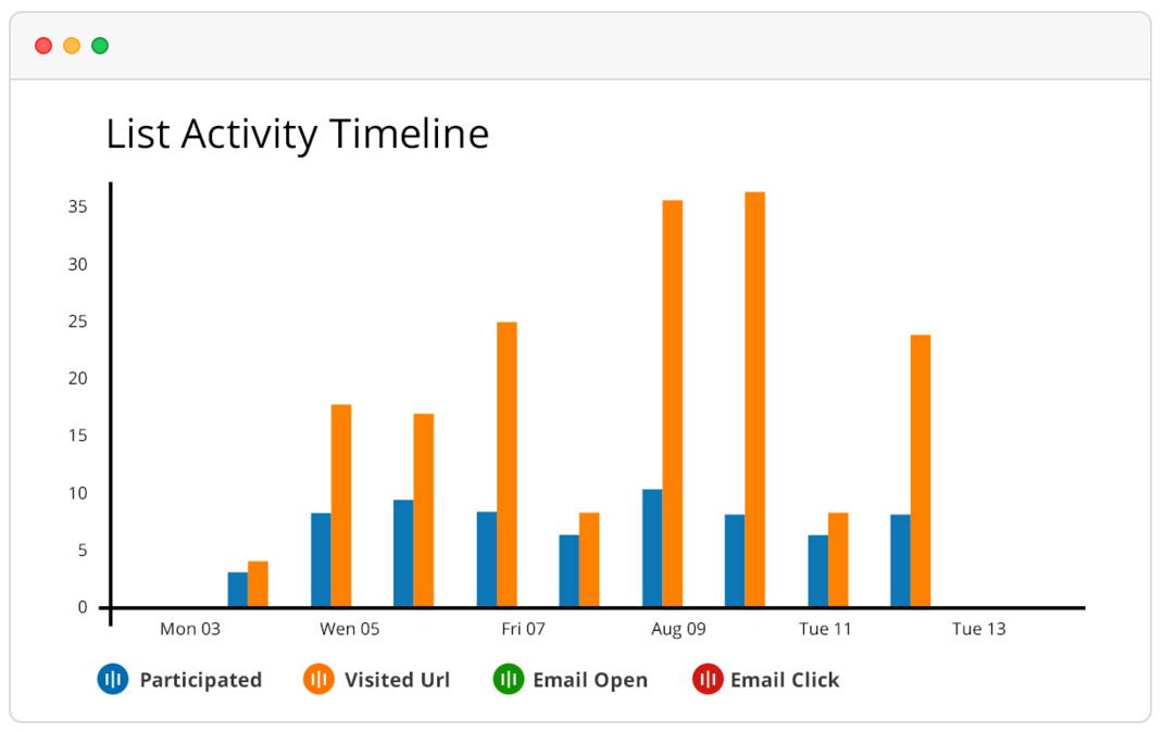 Wishpond Demo - Real-Time Analytics