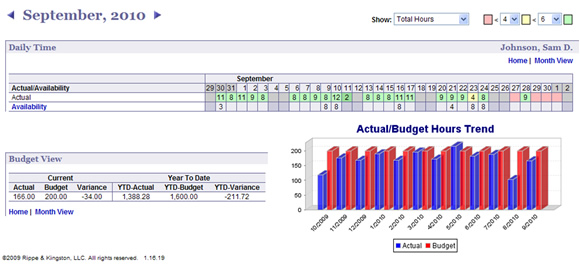 LMS Practice Management Software Demo - Business Intelligence Dashboard
