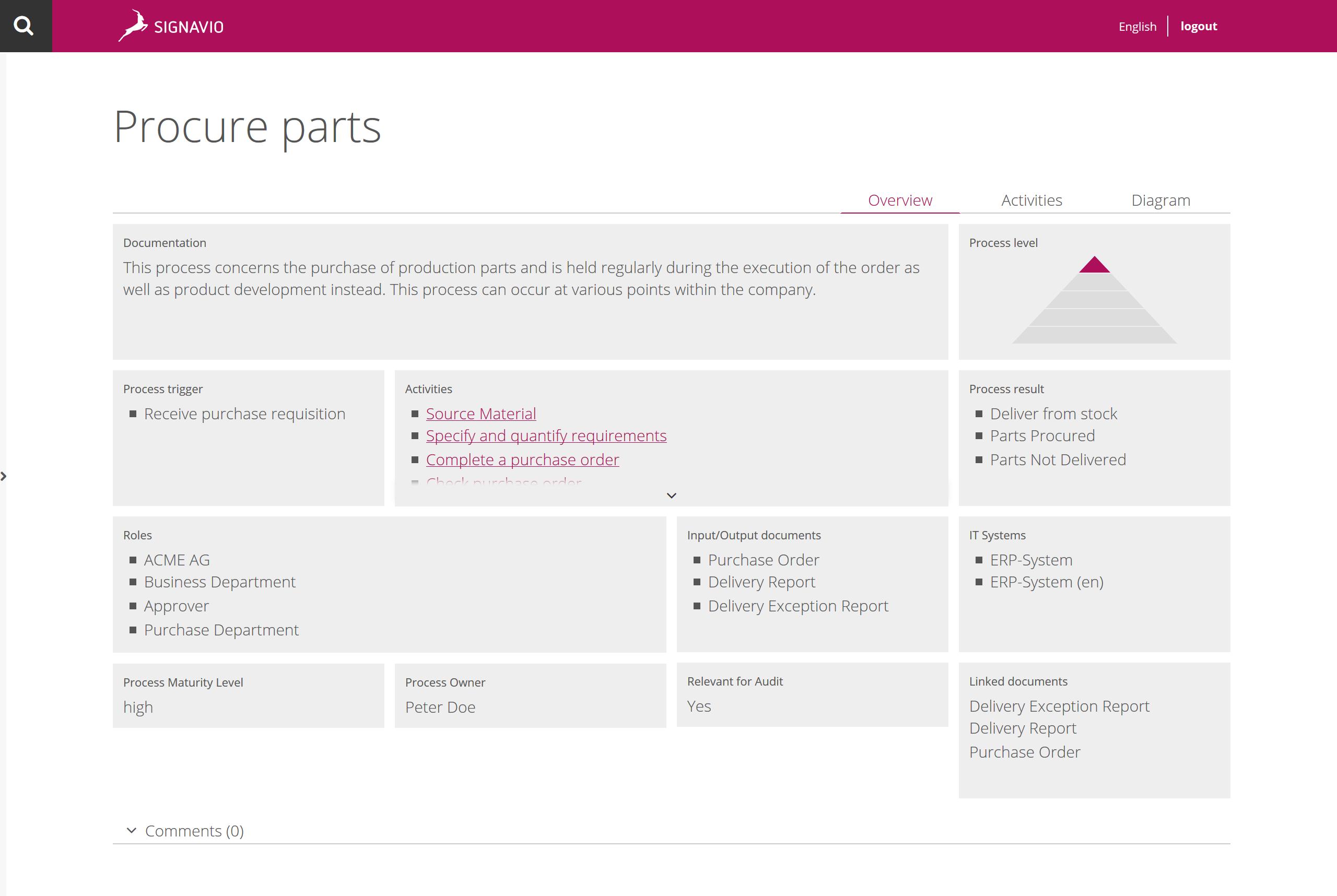Process Manager Demo - Signavio Collaboration Portal