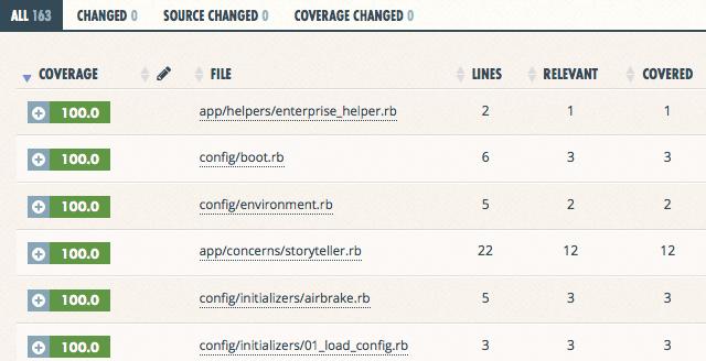 Coveralls Demo - Coveralls