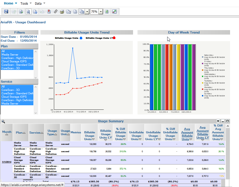 Aria Systems Demo - Aria Revenue Analytics