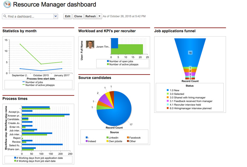 Connexys Demo - Resource Manager dashboard