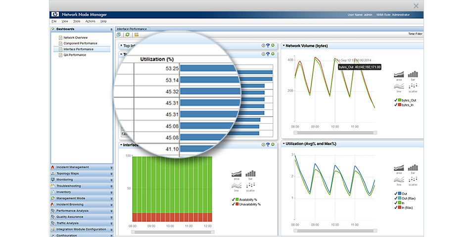 Micro Focus Network Node Manager i Demo - Interface Performance Dashboard