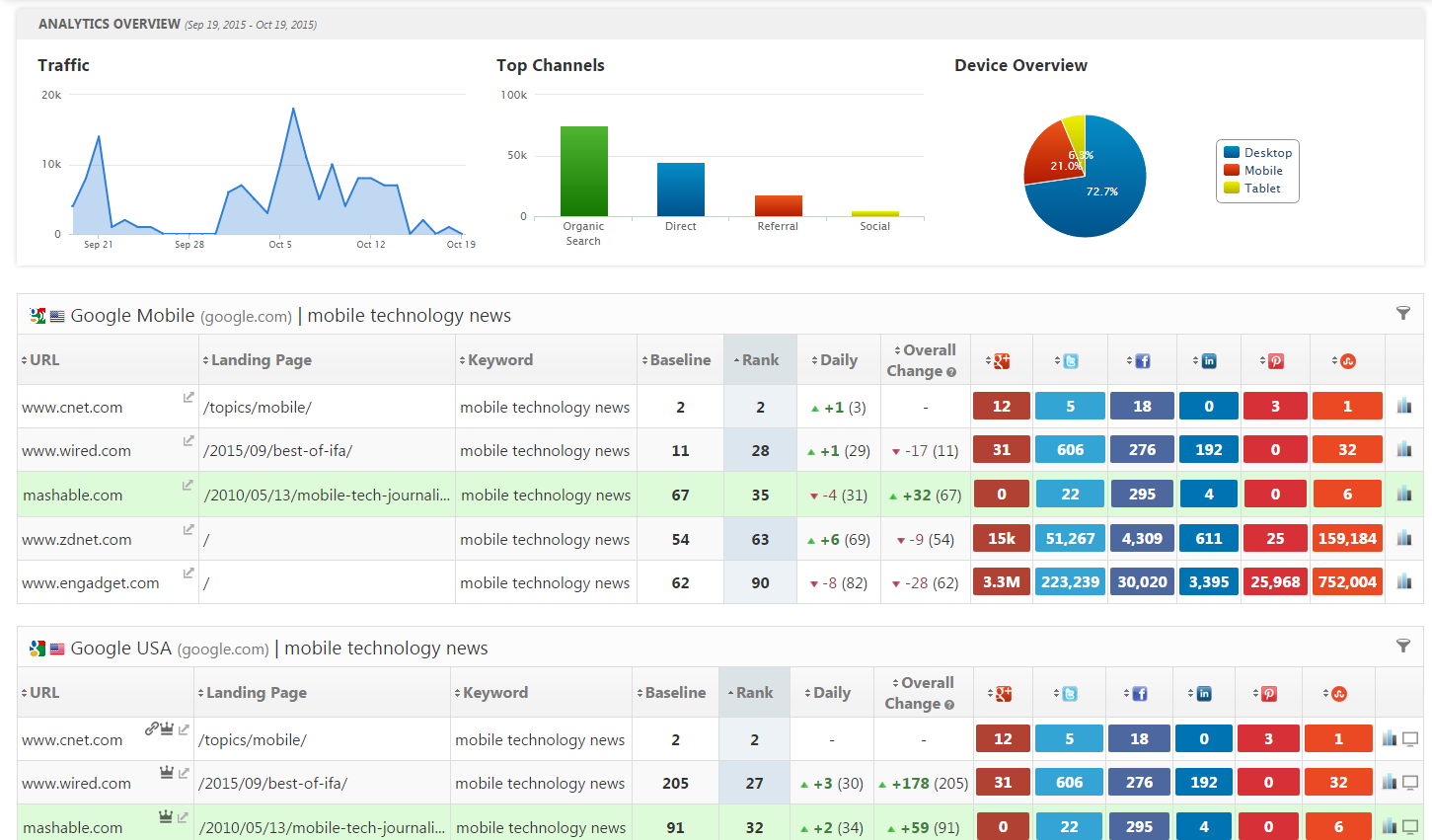 Rank Ranger Demo - Rank Ranger SEO Dashboard in Competitive View
