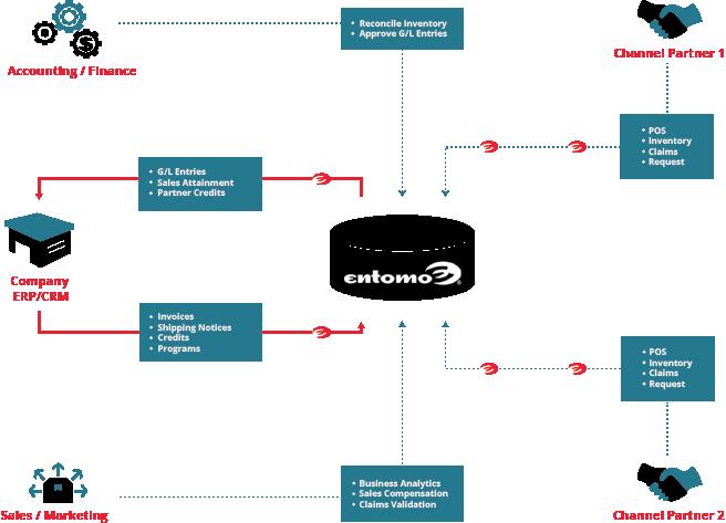 Entomo Demo - Channel Data Flows