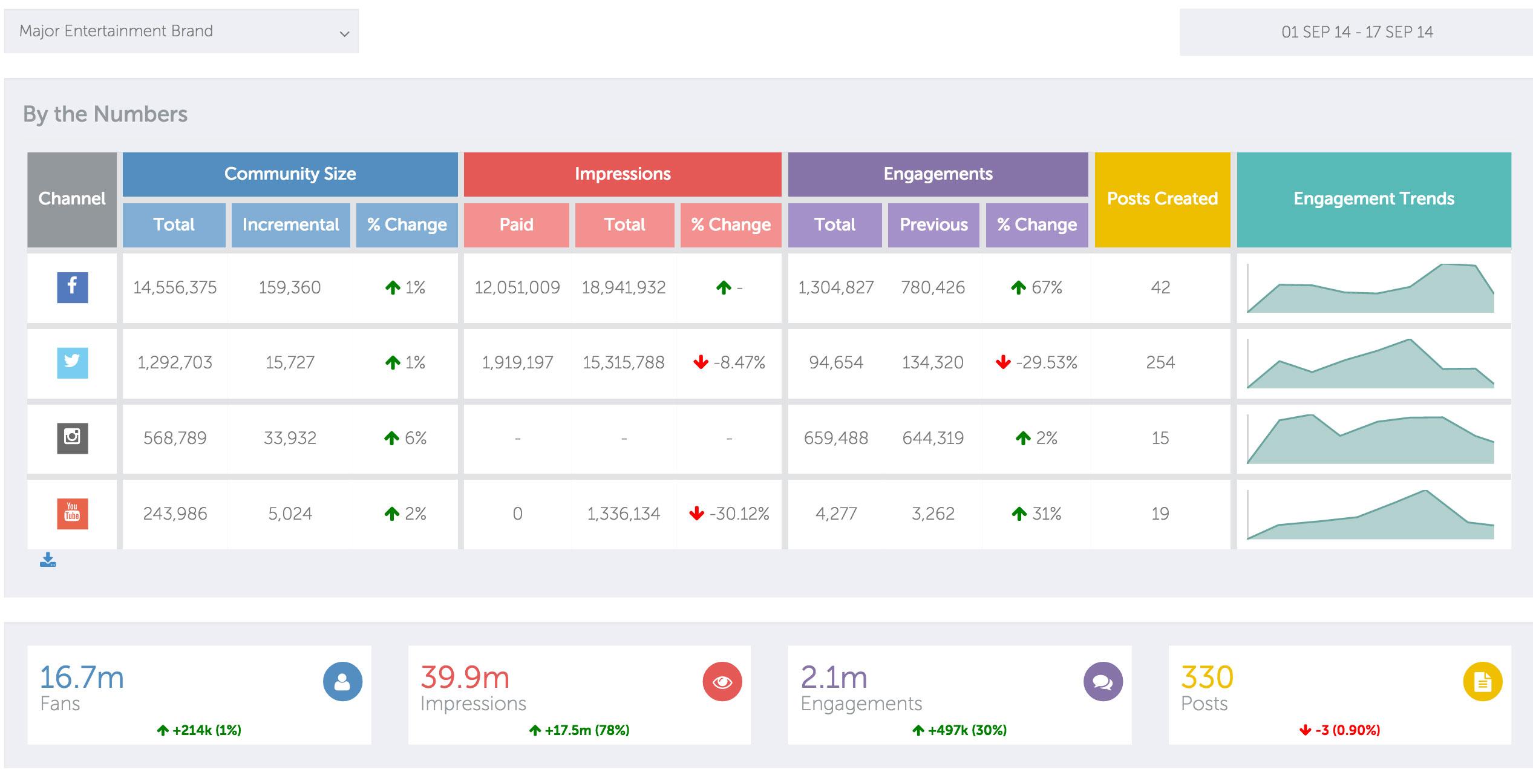 Converge Marketing Intelligence Platform Demo - Dashboard Overview