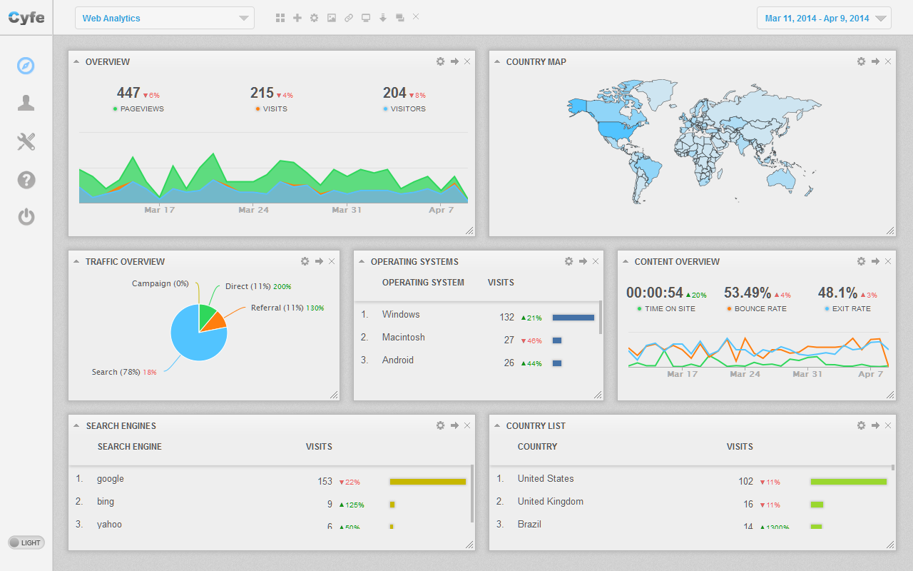 Cyfe Demo - Web Analytics Dashboard Example