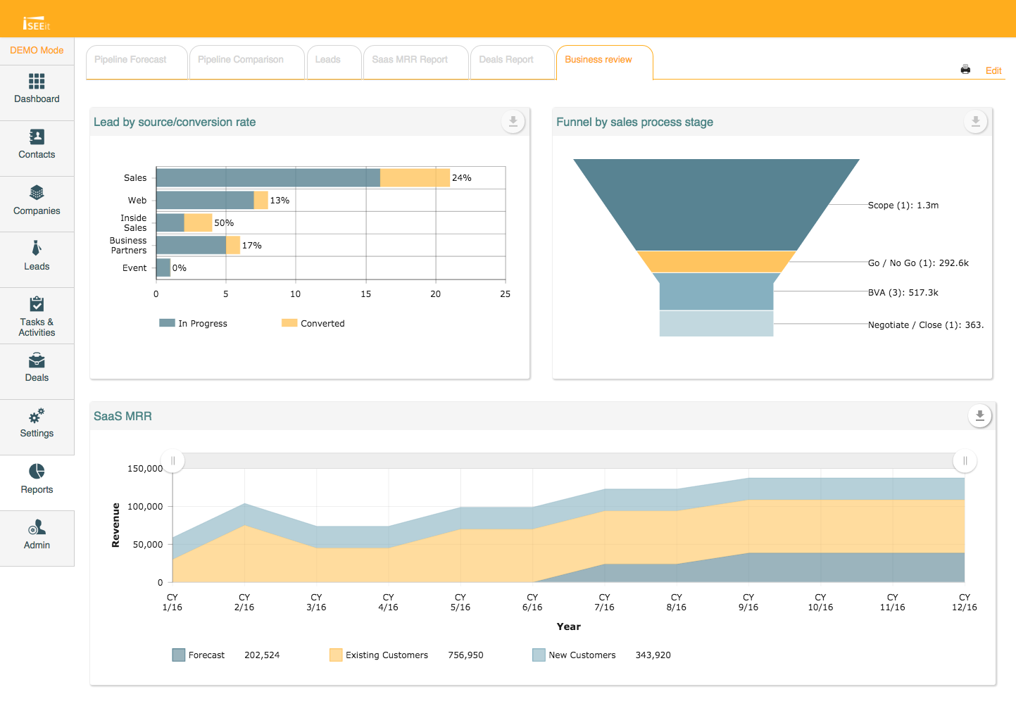 iSEEit Demo - Visualize your salesdata with out of the box charts