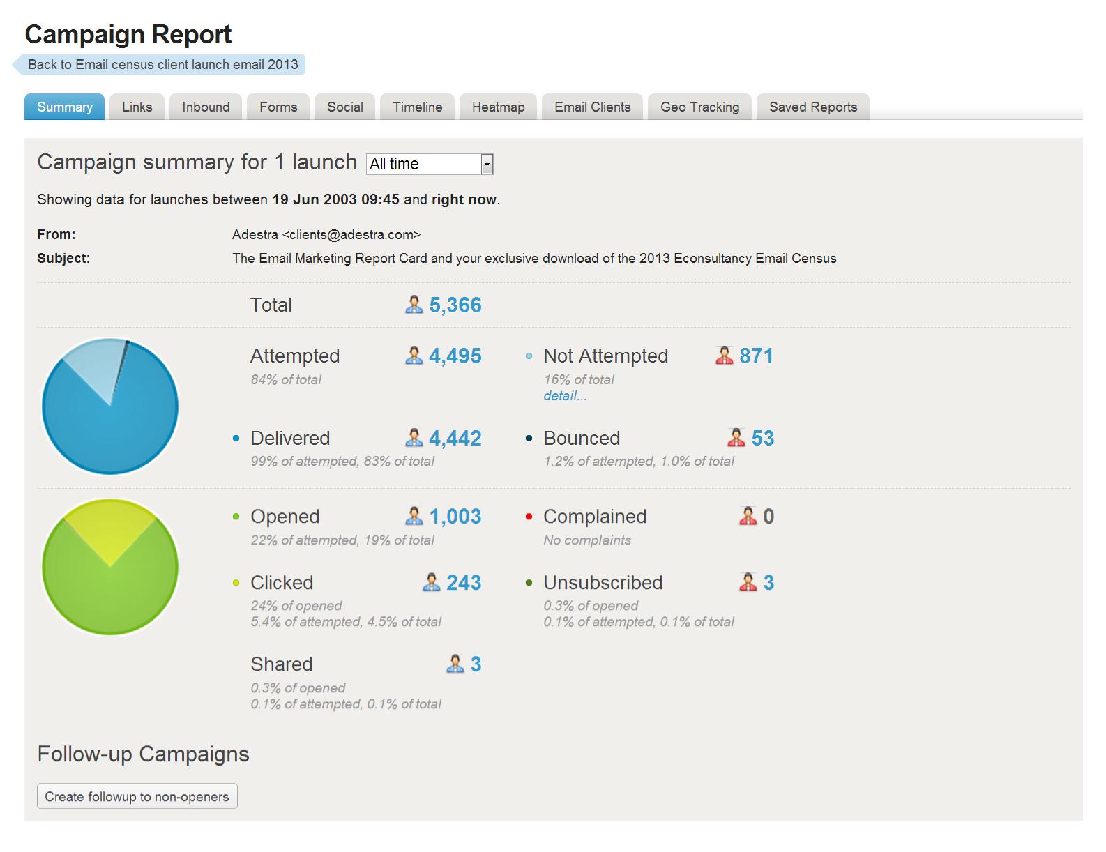 Adestra Demo - Campaign Report