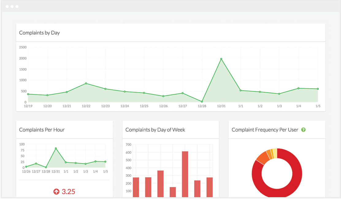 250ok Demo - 250ok Feedback Loop Monitoring (FBLs) Dashboard