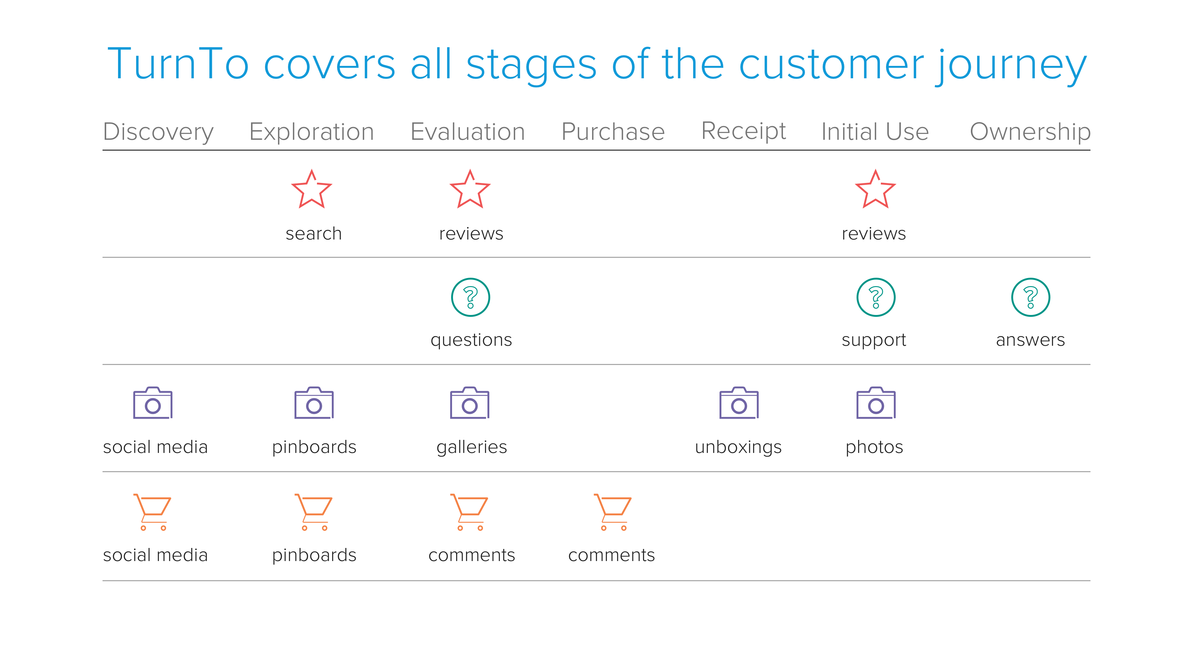 TurnTo Demo - TurnTo Customer-Generated Content Suite