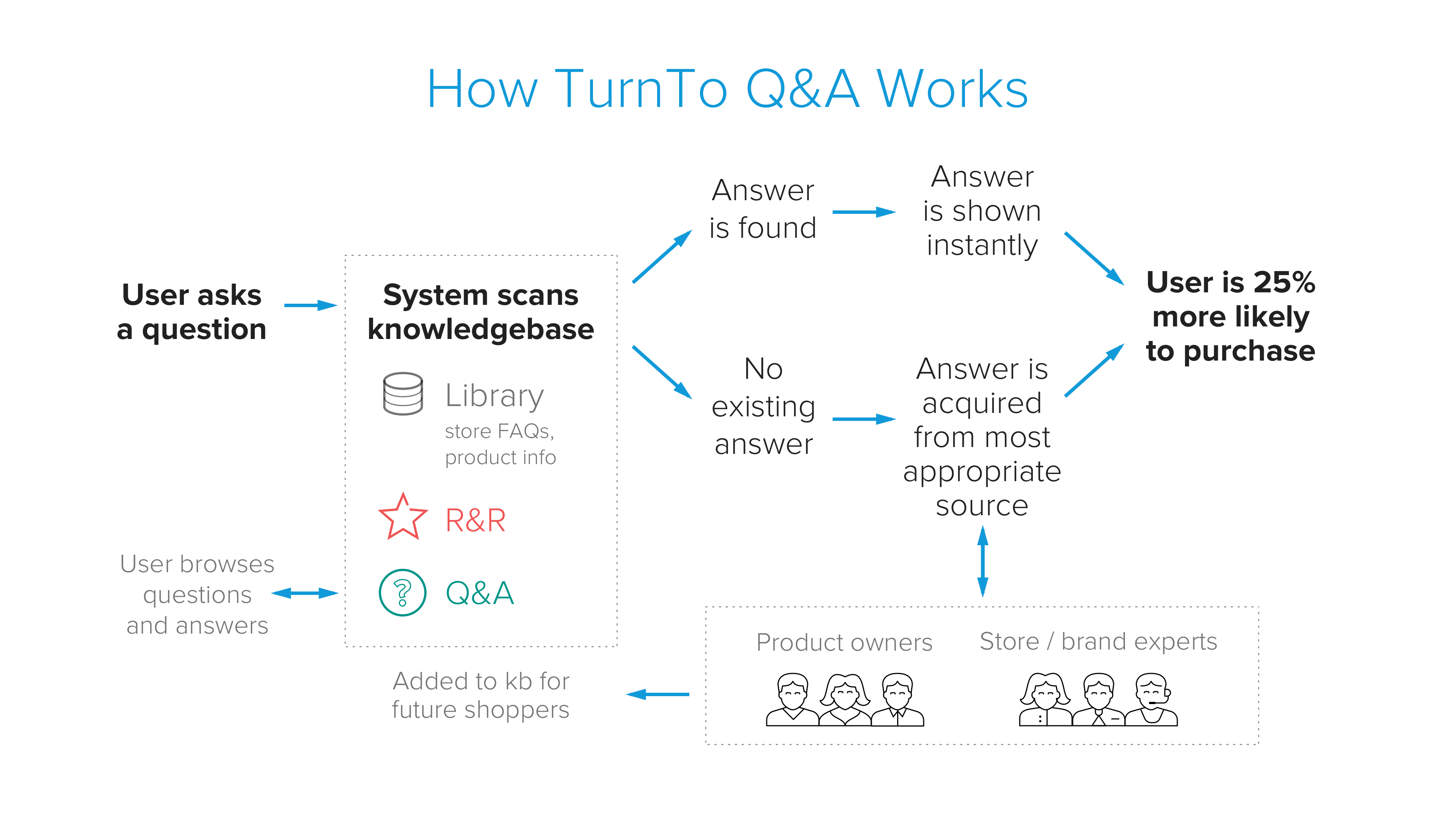 TurnTo Demo - TurnTo Community Q&A