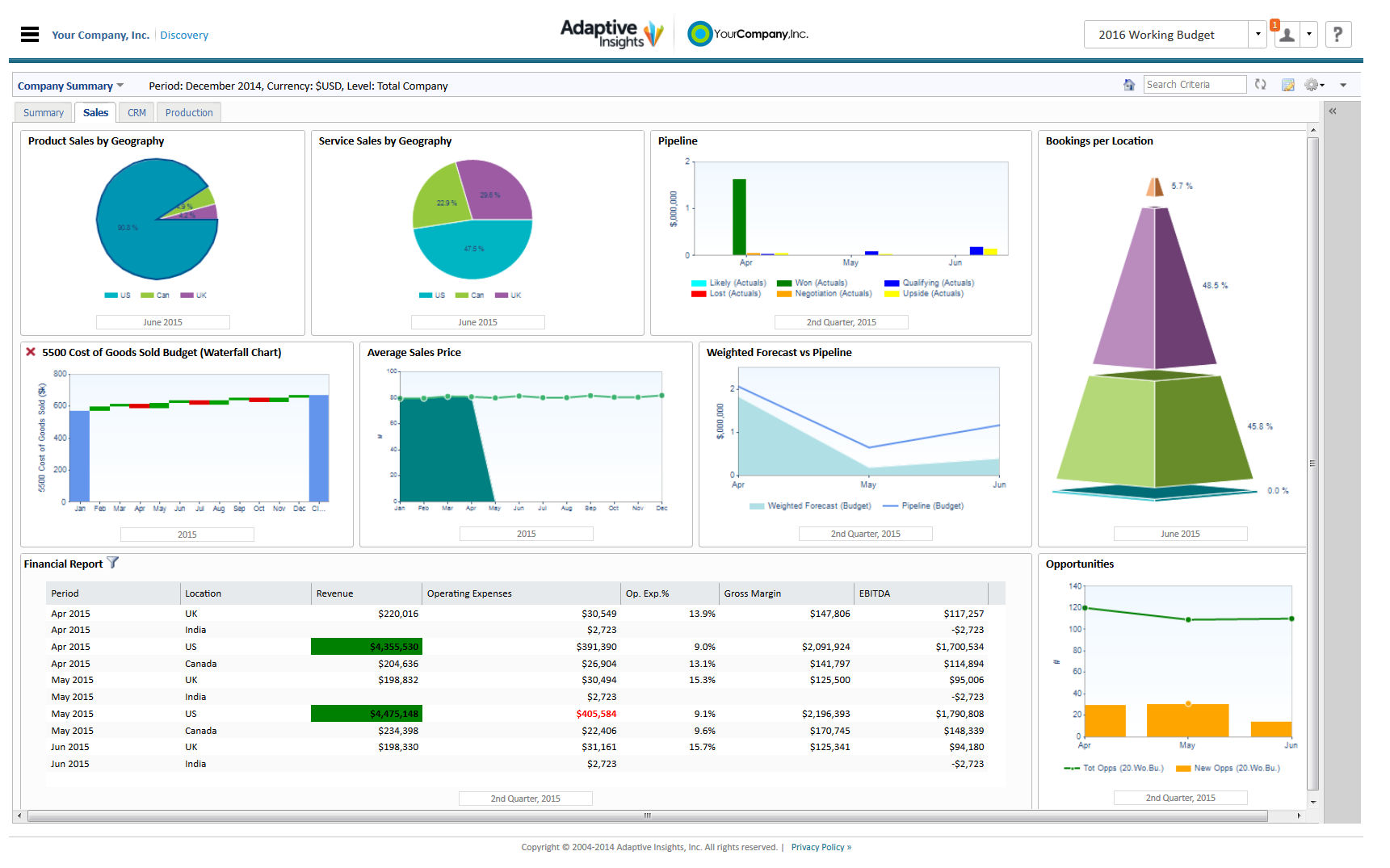 Adaptive Insights Business Planning Cloud Demo - Analytics in Adaptive Insights