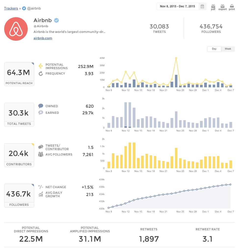 Union Metrics Demo - Union Metrics Twitter Tracker