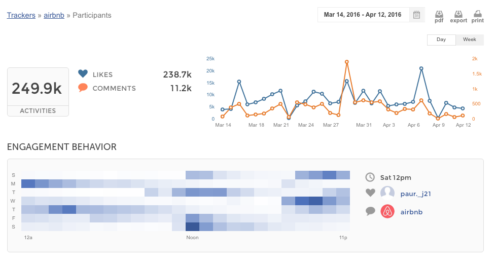 Union Metrics Demo - Instagram Account Tracker Participants Summary