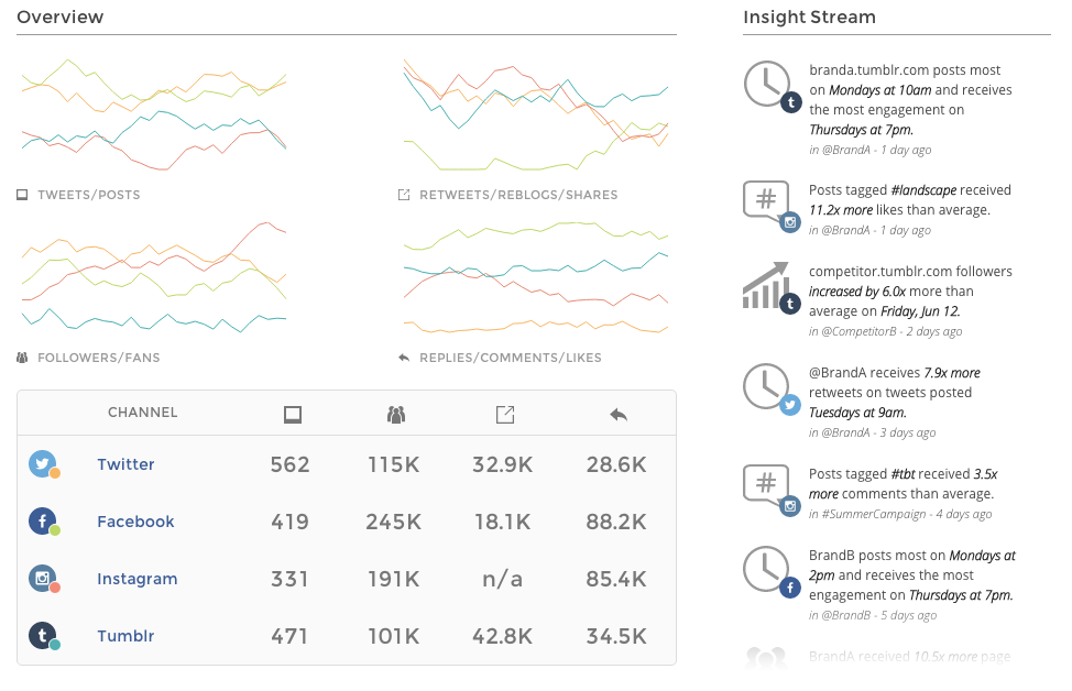 Union Metrics Demo - Union Metrics Multi-Channel Dashboard