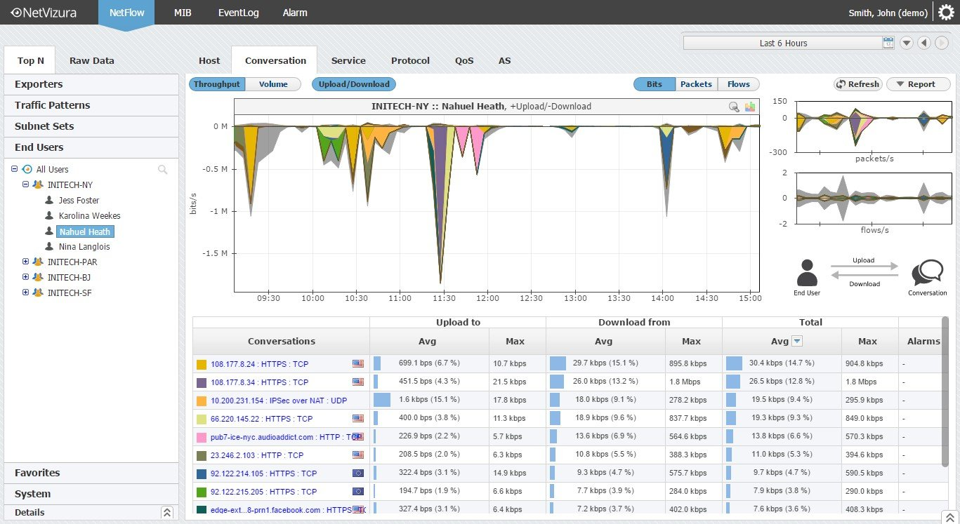 NetFlow Analyzer Demo - netvizura-netflow-traffic-analyzer-end-user-traffic.jpg