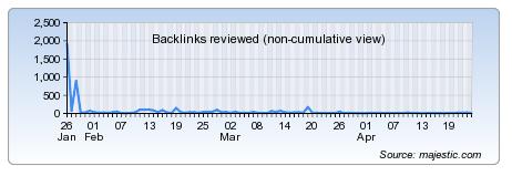 Majestic Demo - URL Backlink History