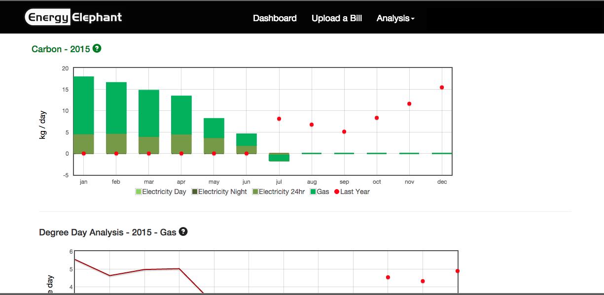 EnergyElephant Demo - Sustainability CSR Manager Features