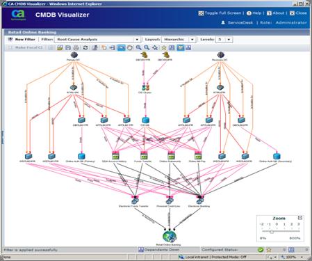 CA Service Management Demo - CMDB Visualizer