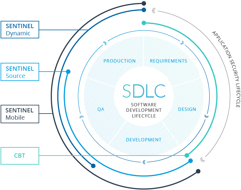 Sentinel Demo - Software Development Life Cycle