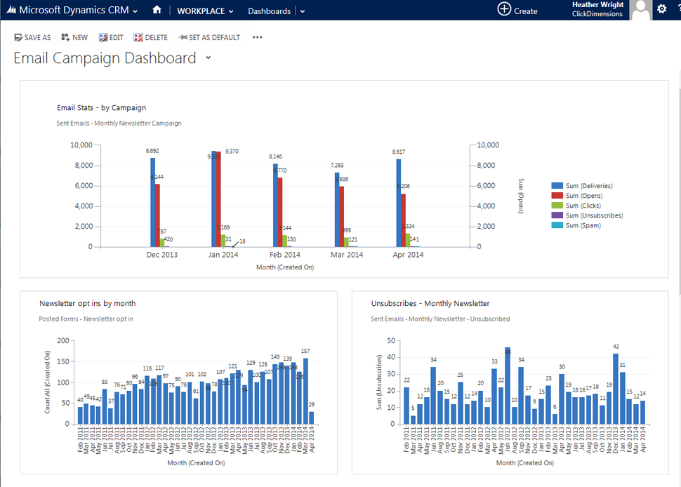 ClickDimensions Demo - Dynamics CRM Dashboards and Reports