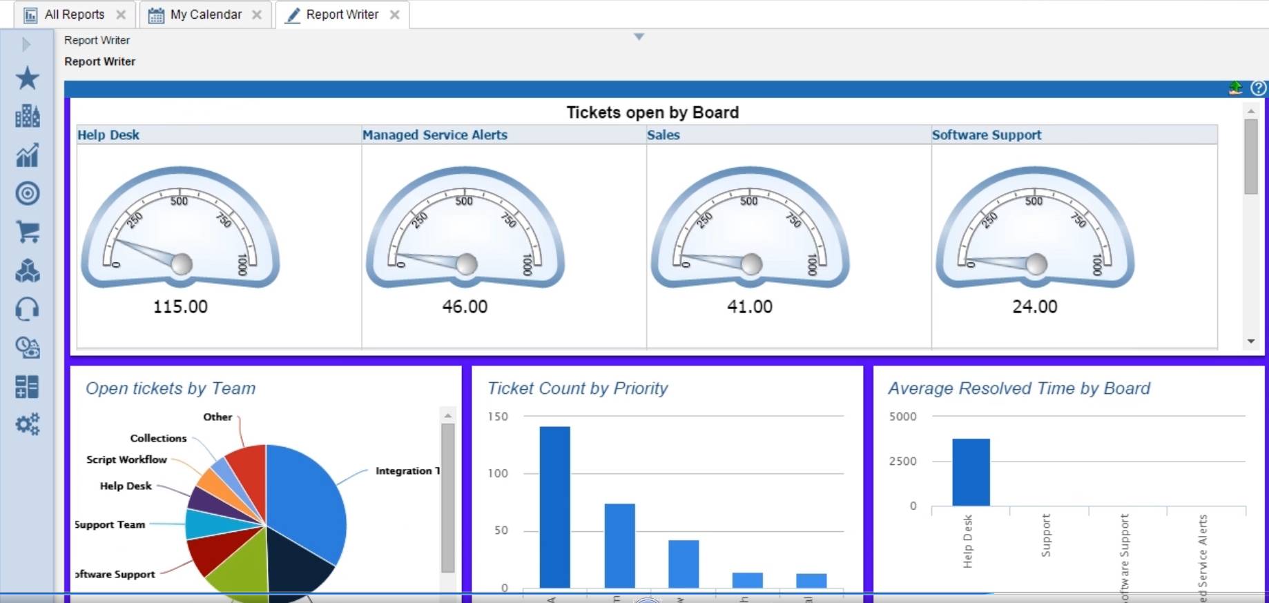 ConnectWise Manage Demo - dashboards.png