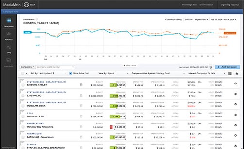 MediaMath TerminalOne Marketing OS™ Demo - Dashboard