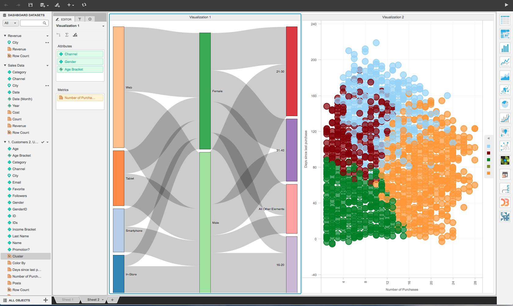 MicroStrategy Demo - Custom Visualization and Advanced Analytics