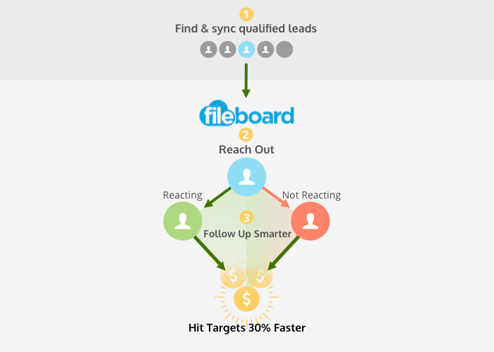 Fileboard Demo - Get a sales process that gets you 30% more win