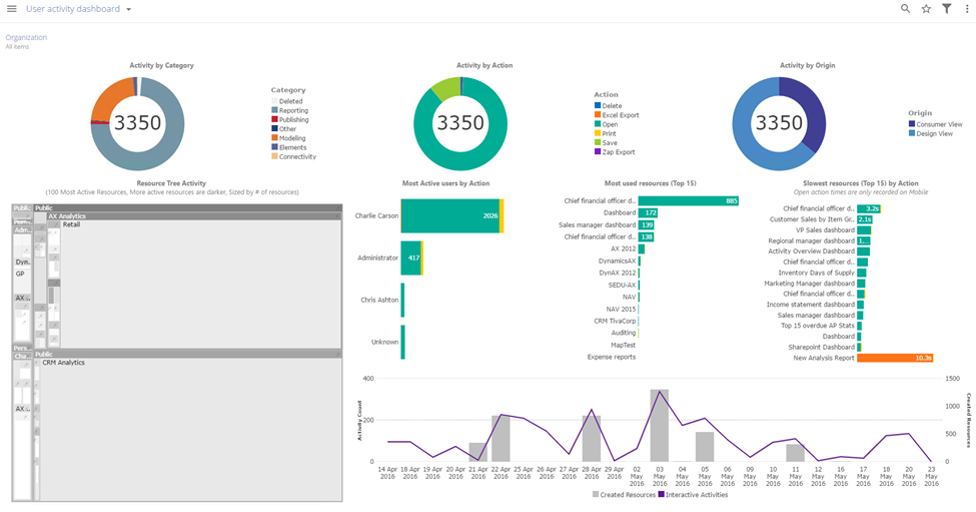 ZAP (Formerly ZAP BI) Demo - User Activity Dashboard