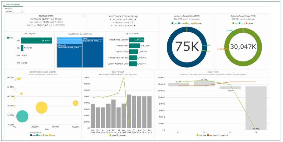 ZAP (Formerly ZAP BI) Demo - VP Sales Dashboard