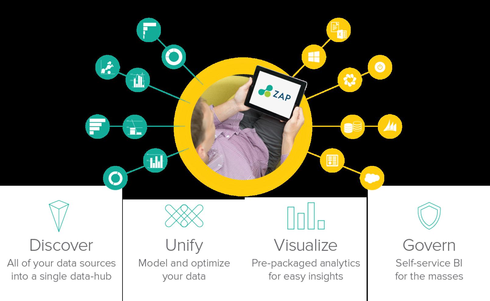 ZAP (Formerly ZAP BI) Demo - ZAP Data Intelligence
