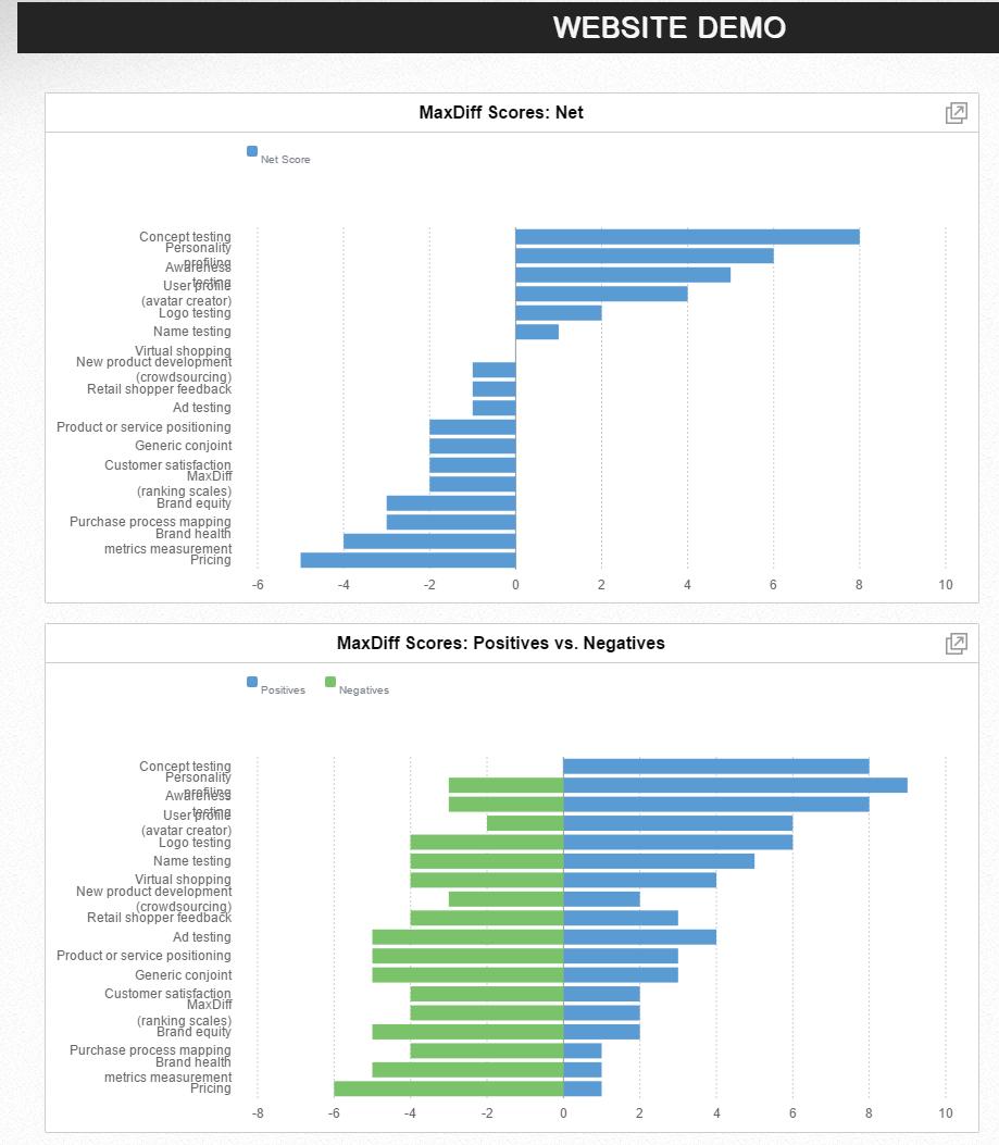 Datagame Demo - MaxDiff Report Page