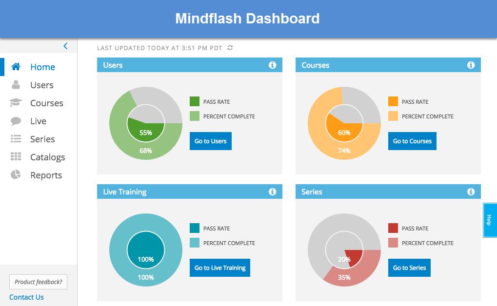 Mindflash Demo - Mindflash Dashboard
