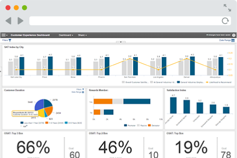 MaritzCX Demo - Dashboards and Reports