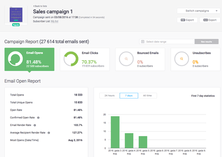 Mailigen Demo - Real time reports