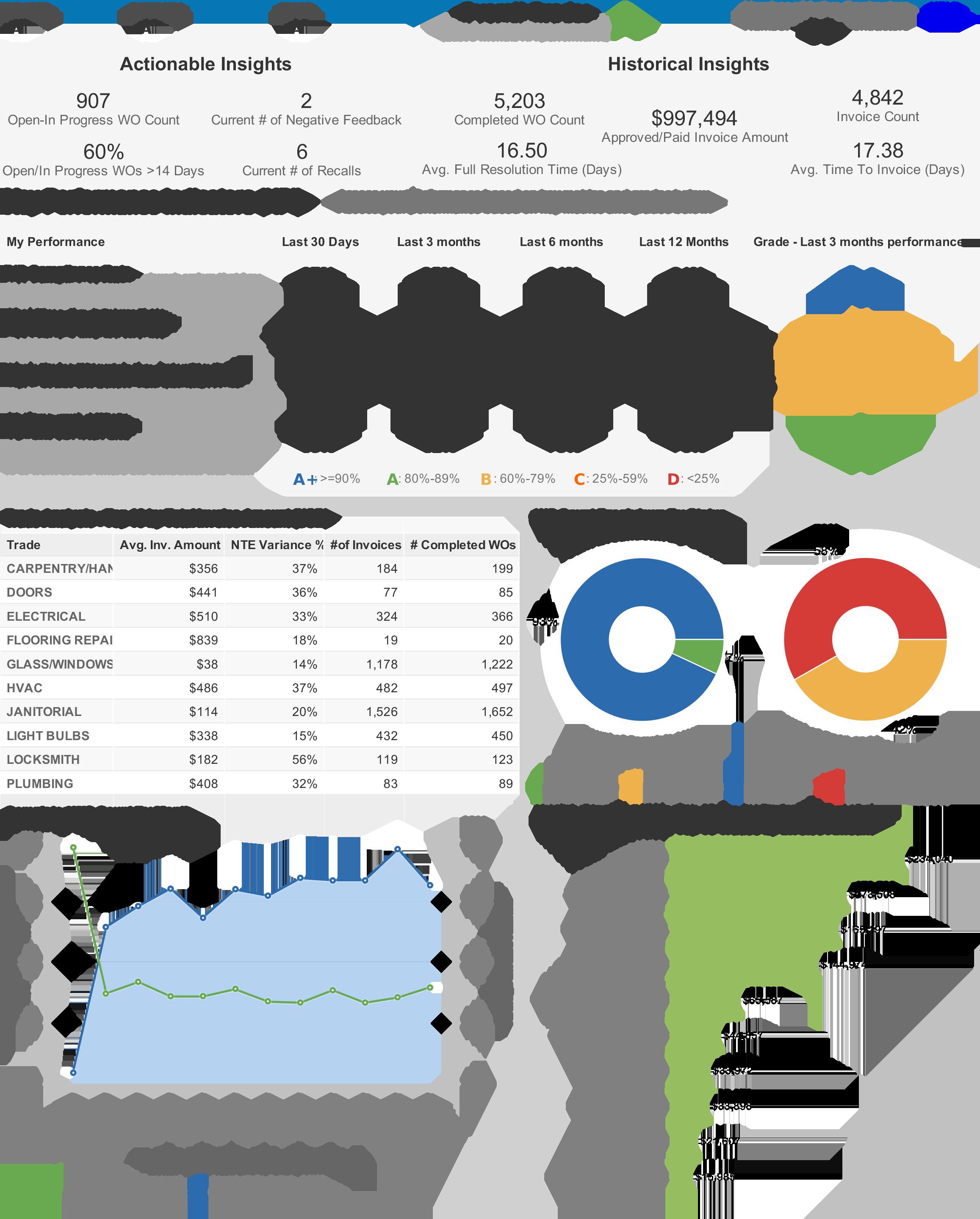 ServiceChannel Demo - Contractor Scorecard