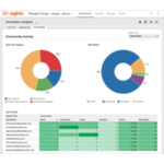 Planview Spigit Demo - Analytics